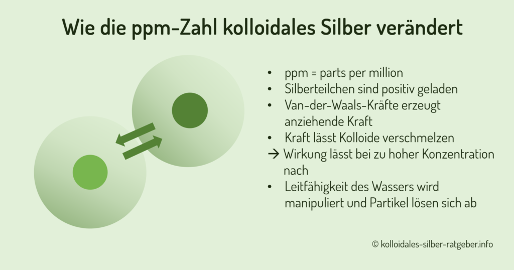 Wie die ppm-Zahl kolloidales Silber verändert
