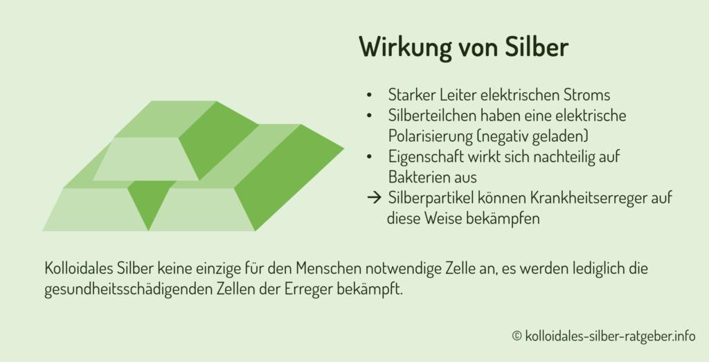Wirkung von Silber